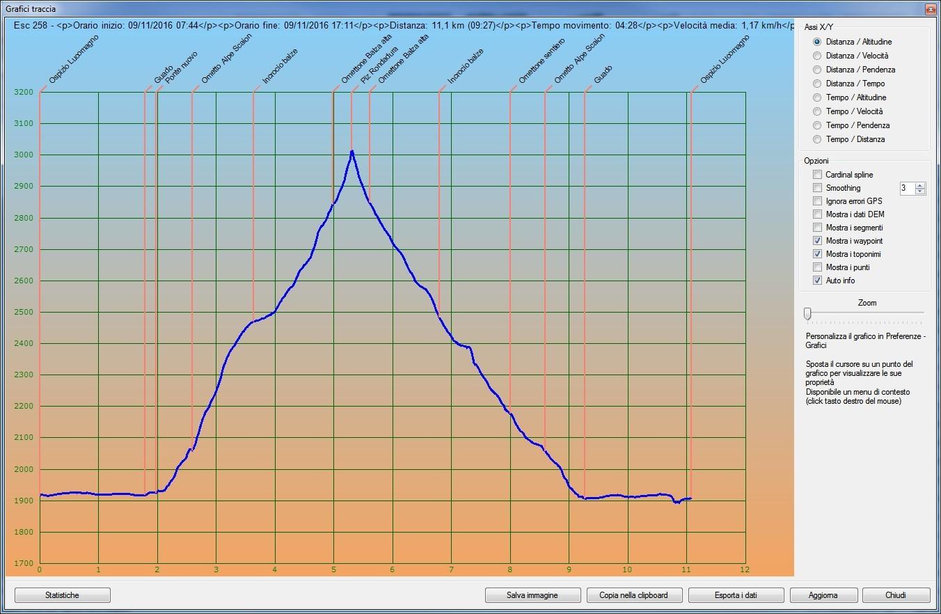 Profilo altimetrico per tempo