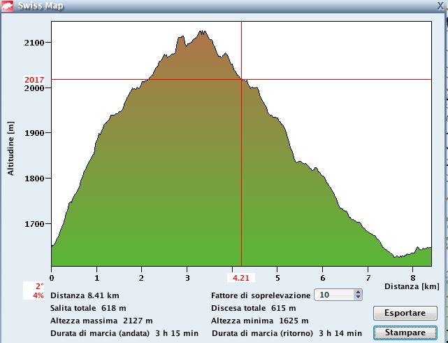 Profilo altimetrico