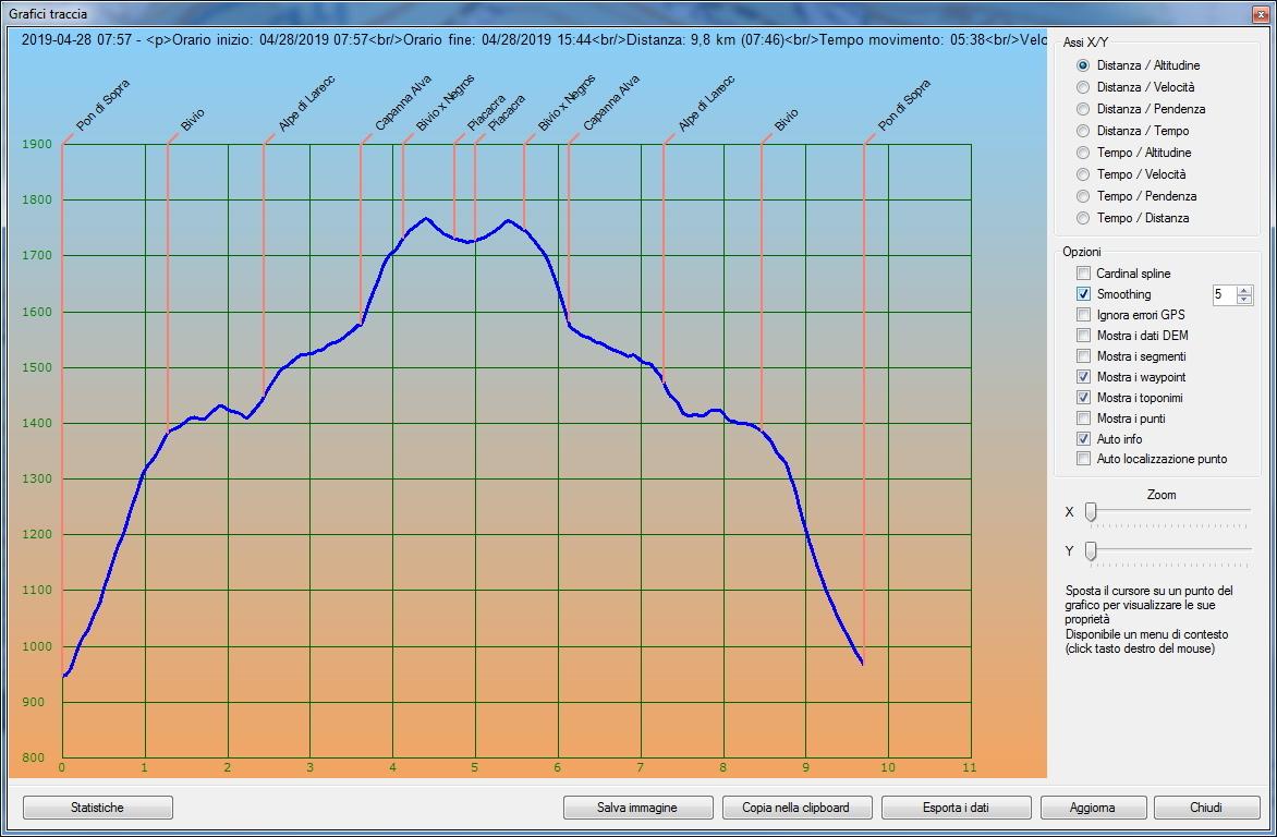 Profilo altimetrico per distanza